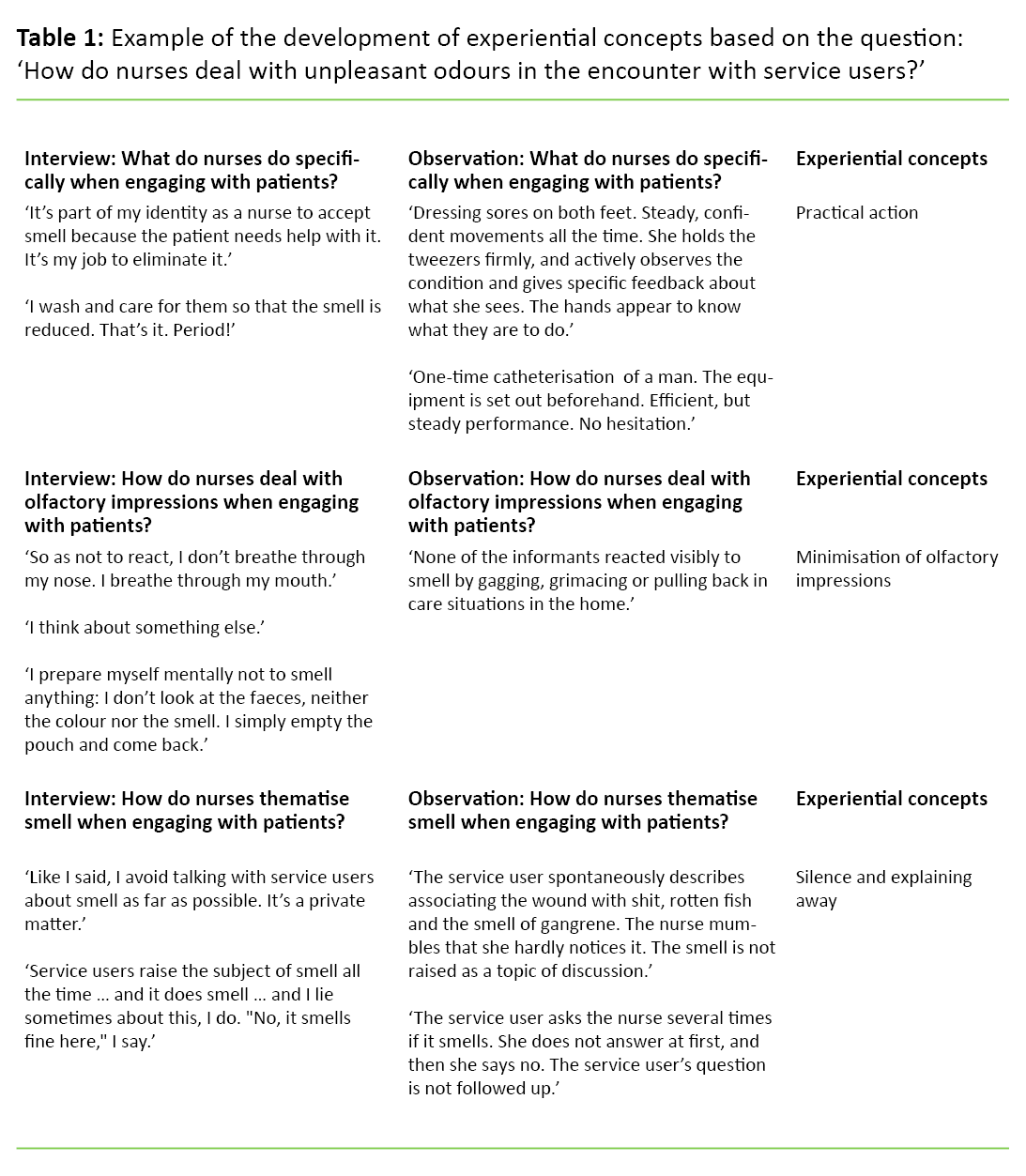 examples of nursing concepts for analysis