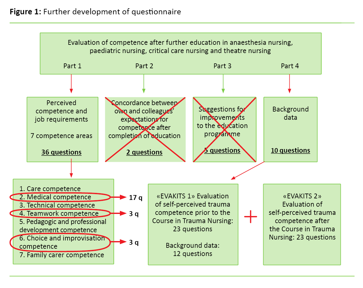 Healthcare personnel's assessment of their competence after