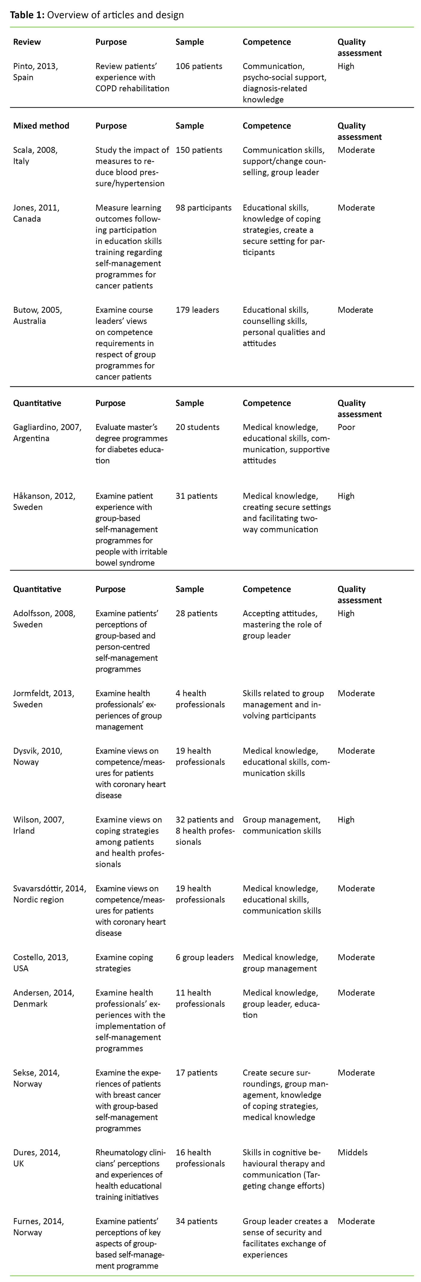 Table 1: Overview of articles and design