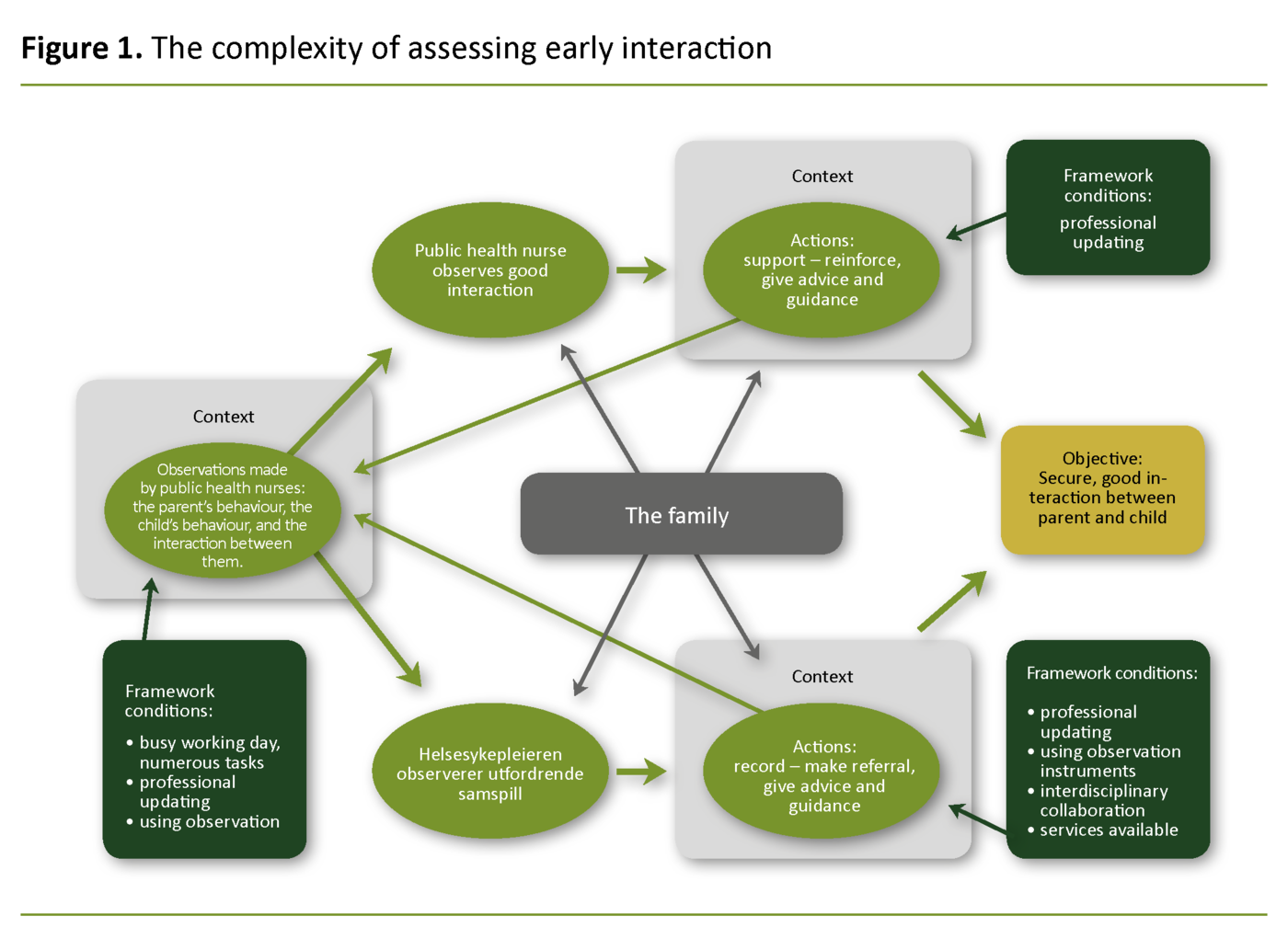 Figure 1. The complexity of assessing early interaction