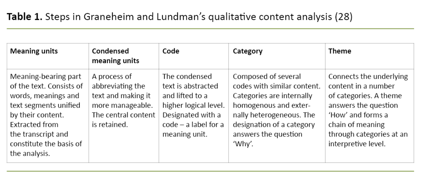 Table 1. Steps in Graneheim and Lundman's qualitative content analysis (28)