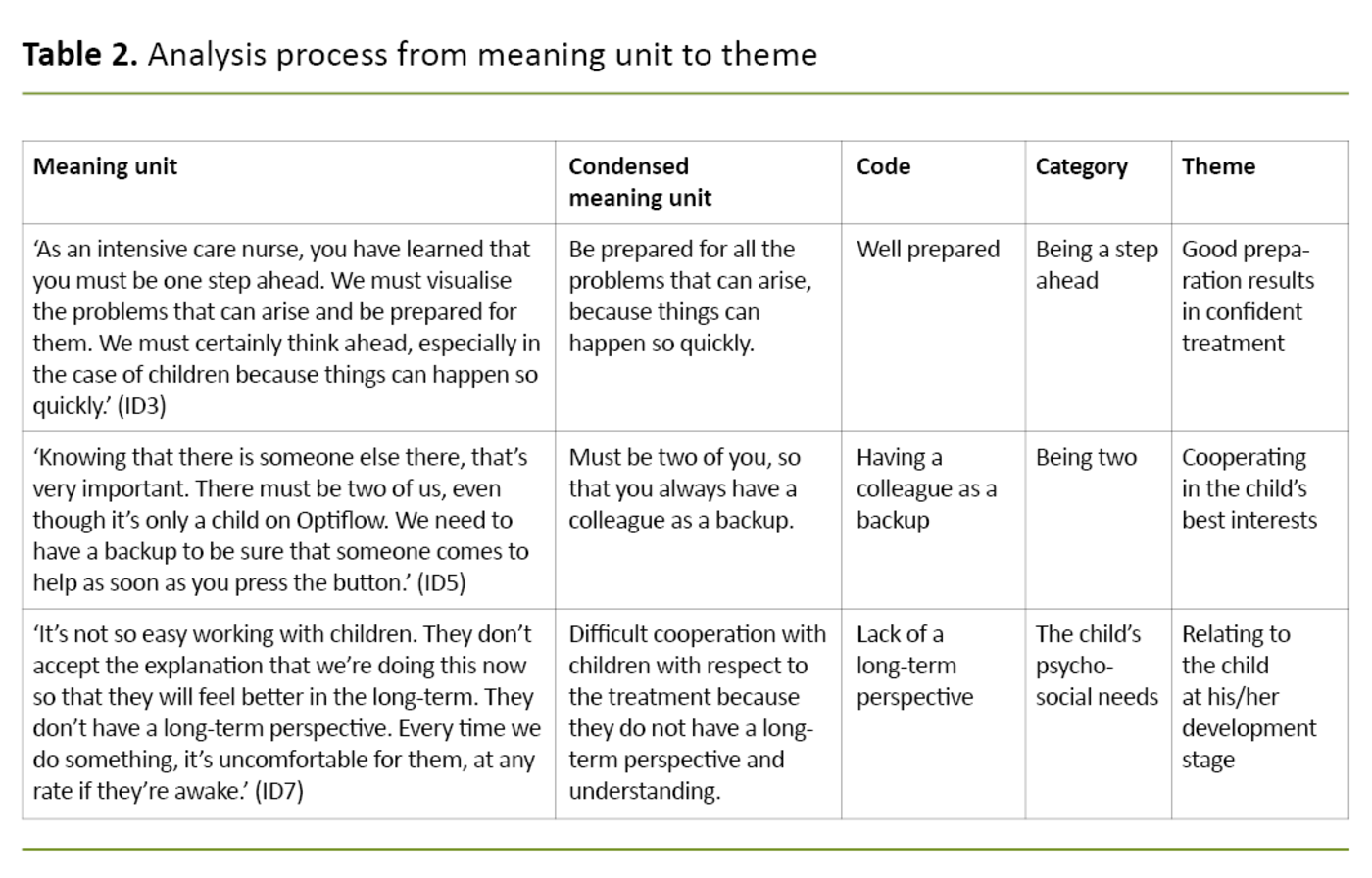 Table 2. Analysis process from meaning unit to theme