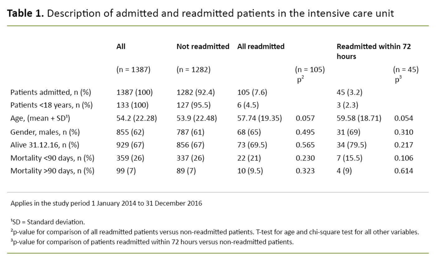Table 1. Description of admitted and readmitted patients in the intensive care unit