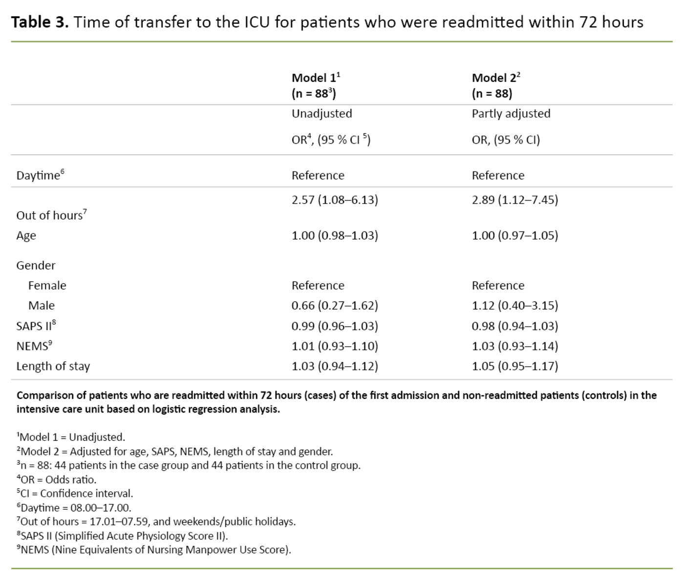 Table 3. Time of transfer to the ICU for patients who were readmitted within 72 hours