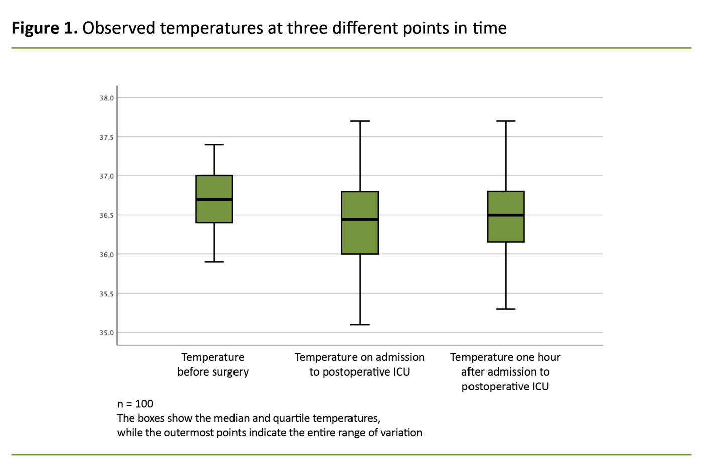 Figure 1. Observed temperatures at three different points in time