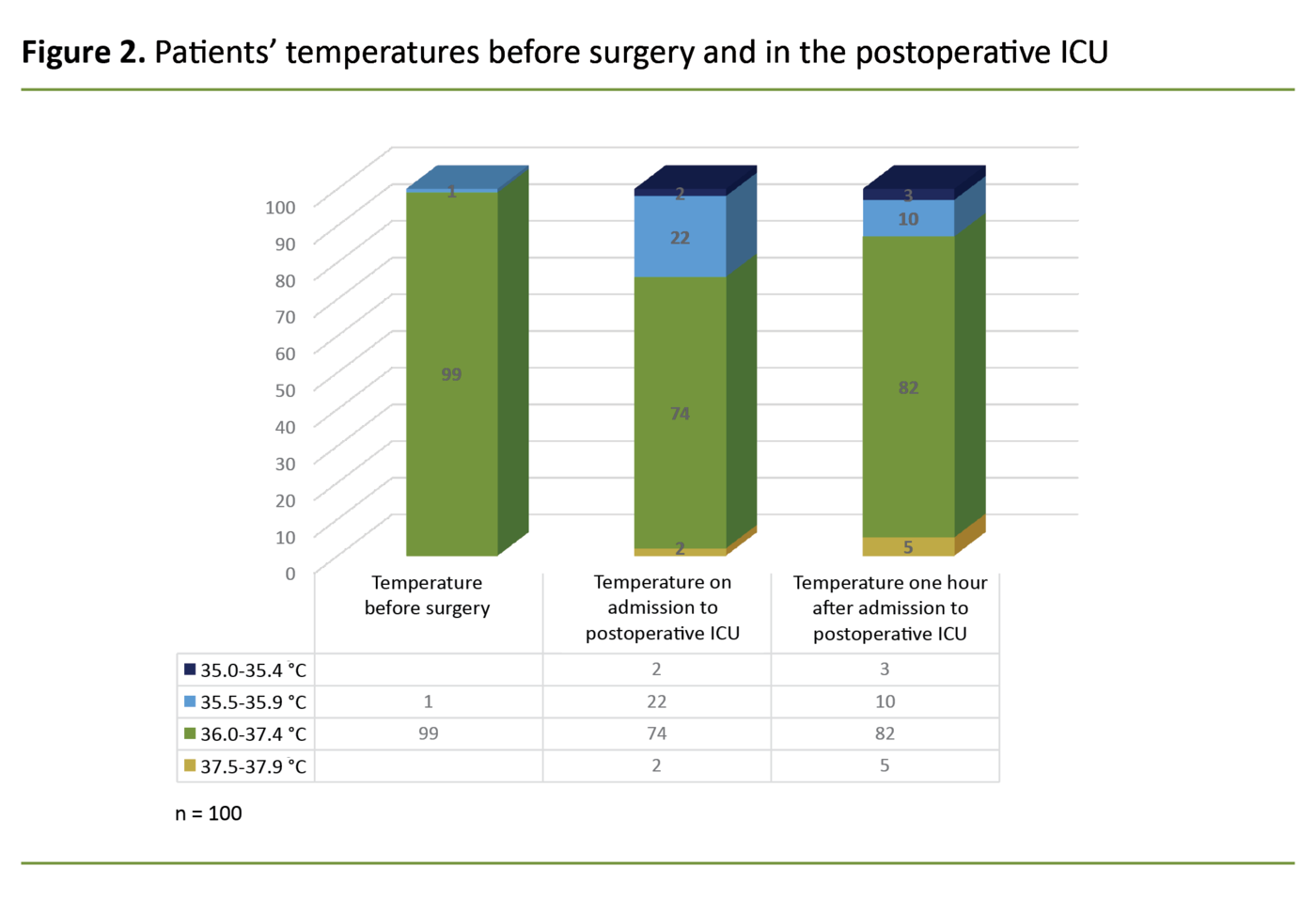 Figure 2. Patients' temperatures before surgery and in the postoperative ICU