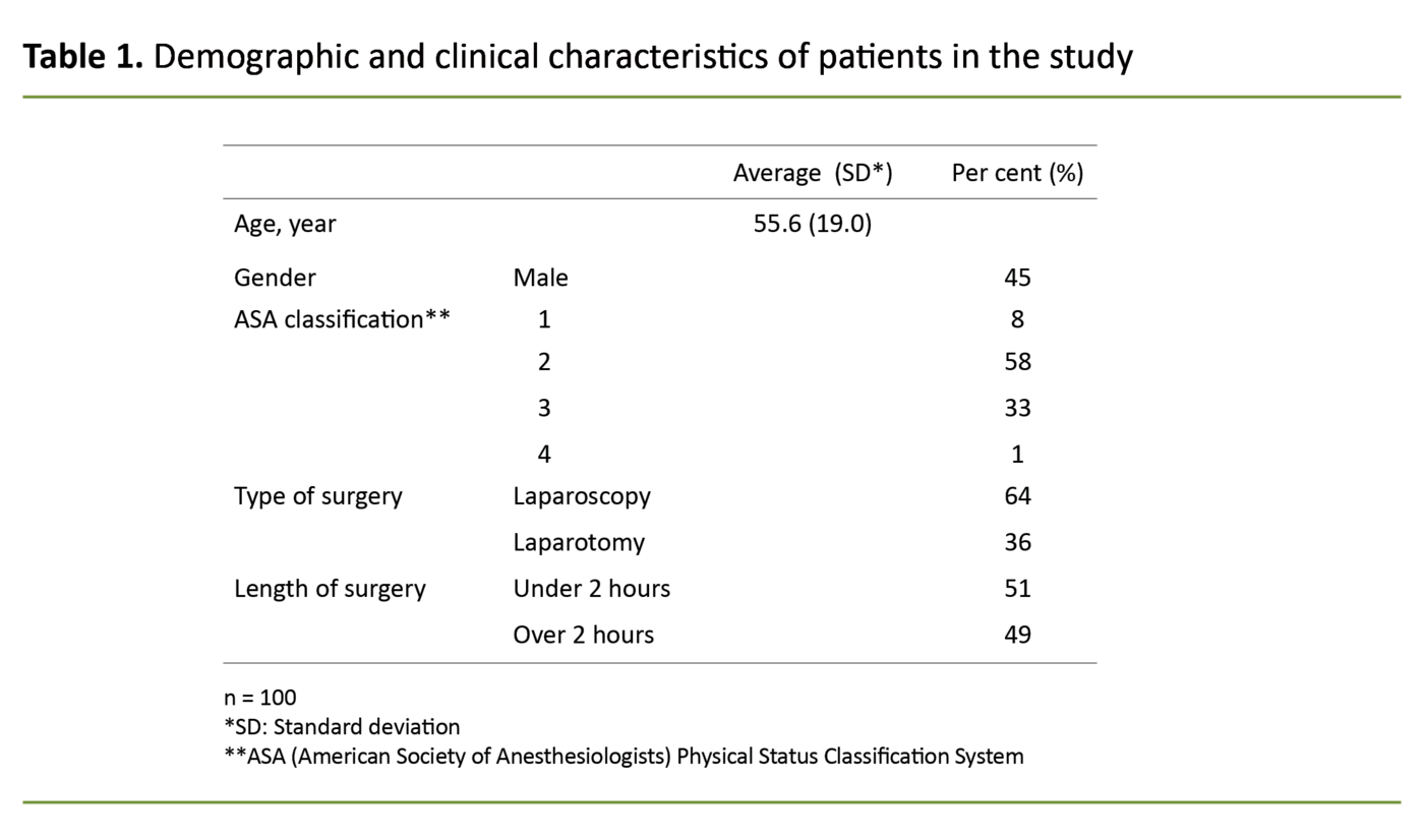 Table 1. Demographic and clinical characteristics of patients in the study