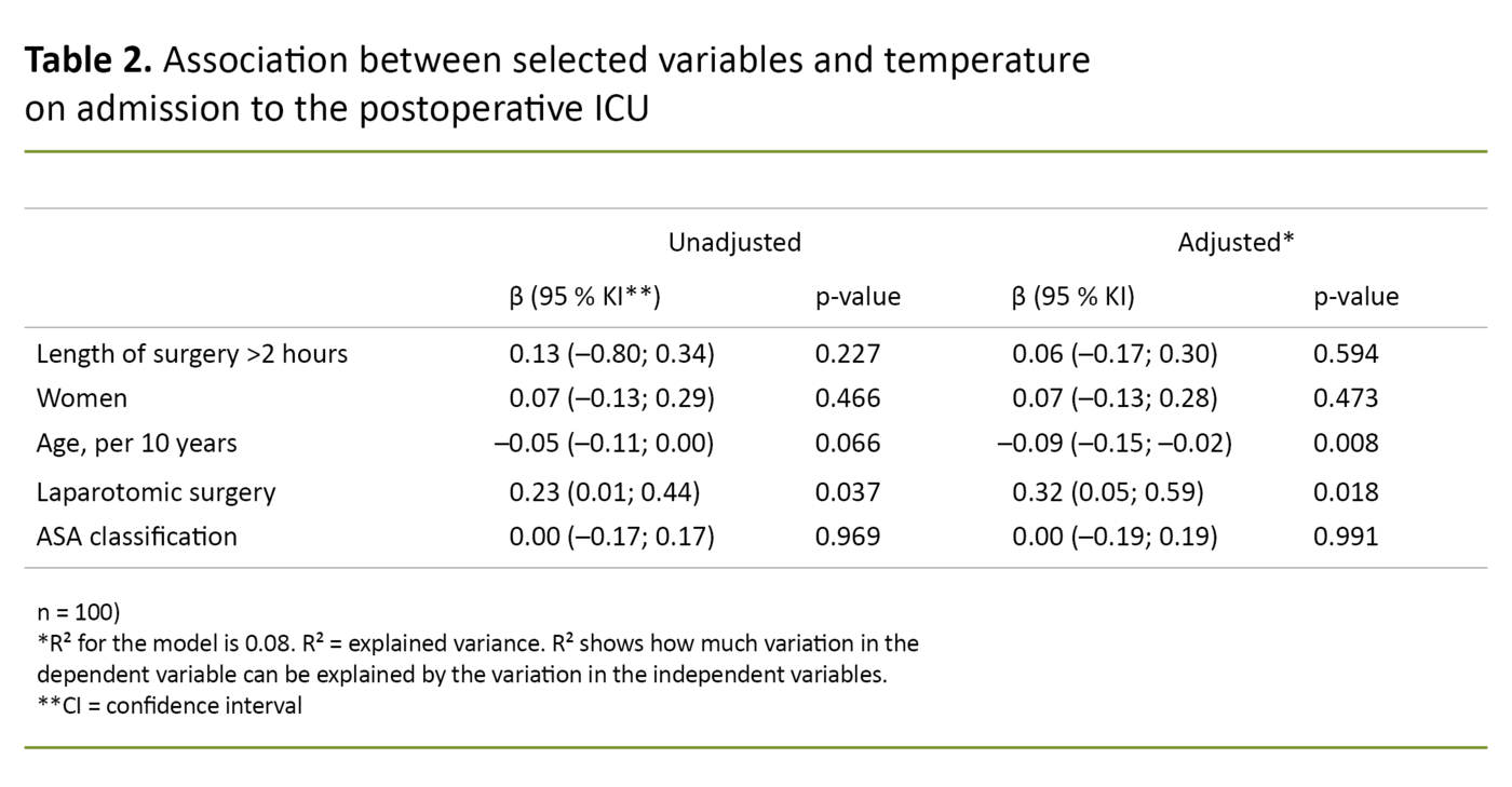 Table 2. Association between selected variables and temperature on admission to the postoperative ICU.
