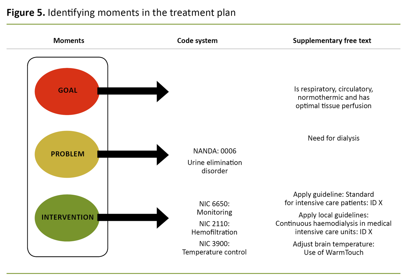 Figure 5. Identifying moments in the treatment plan