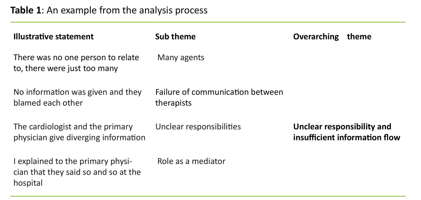 Table 1: An example from the analysis process