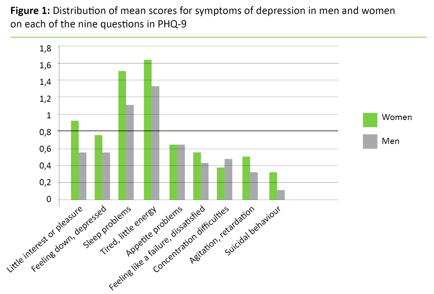 Figure 1. Distribution of mean scores for symptoms of depression in men and women on each of the nine questions in PHQ-9