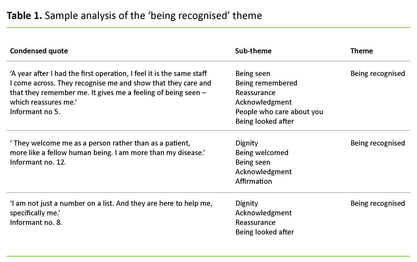 Table 1. Sample analysis of the 'being recognised' theme