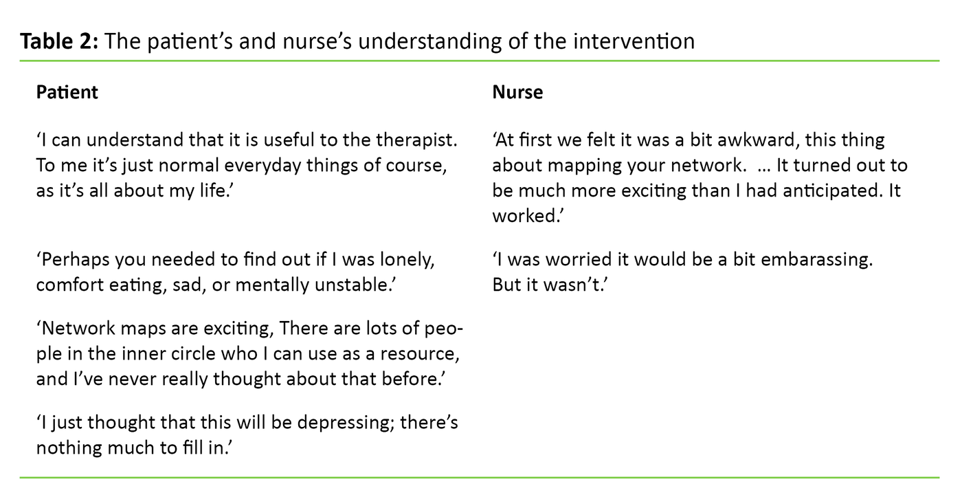 Table 2. The patient's and nurse's understanding of the intervention