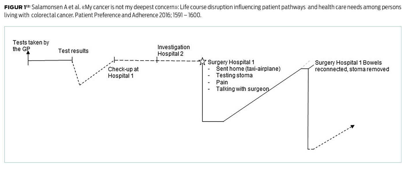 Figur 1 (12): Salamonsen A et al. «My cancer is not my deepest concern»: Life course disruption influencing patient pathways  and health care needs among persons living with  colorectal cancer. Patient Preference and Adherence 2016; 1591 – 1600.