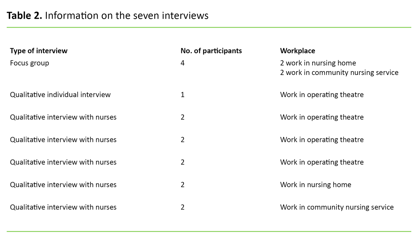 Table 2. Information on the seven interviews