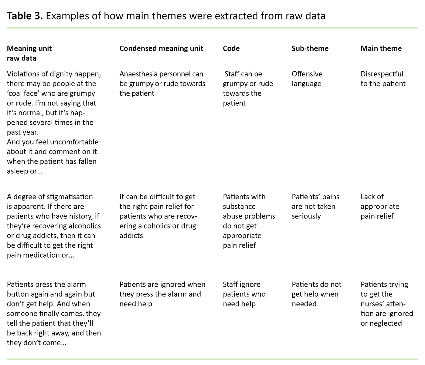 Table 3. Examples of how main themes were extracted from raw data
