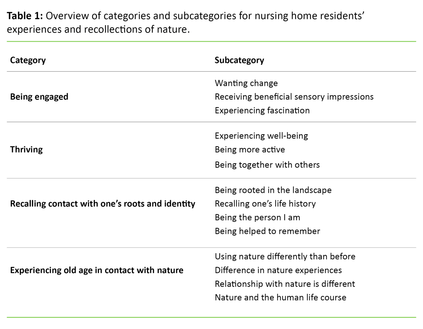 Table 1: Overview of categories and subcategories for nursing home residents' experiences and recollections of nature