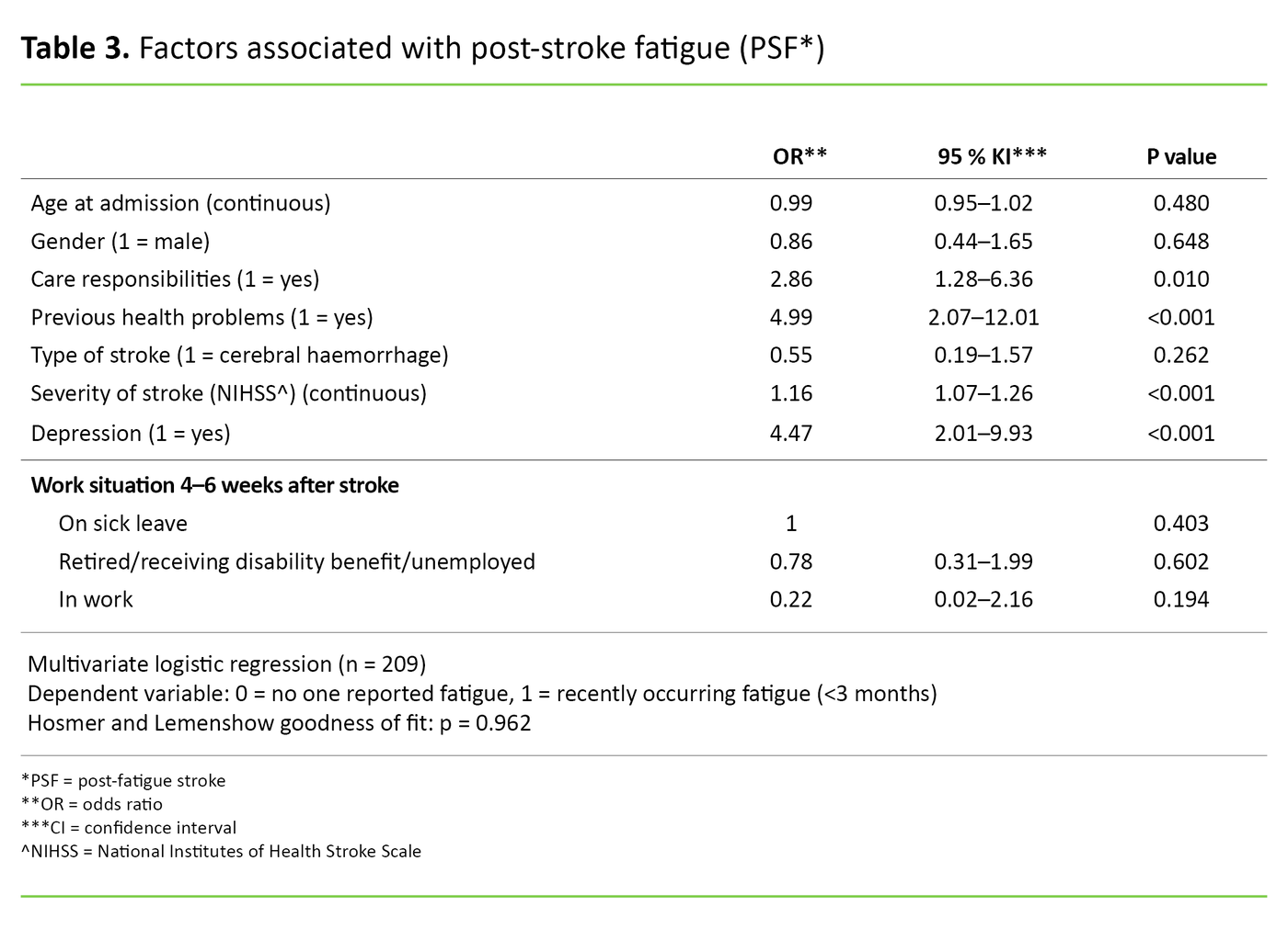 Table 3. Factors associated with post-stroke fatigue (PSF*)