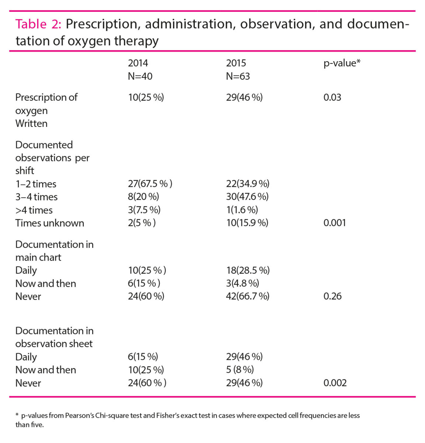 Table 2: Prescription, administration, observation, and documentation of oxygen therapy