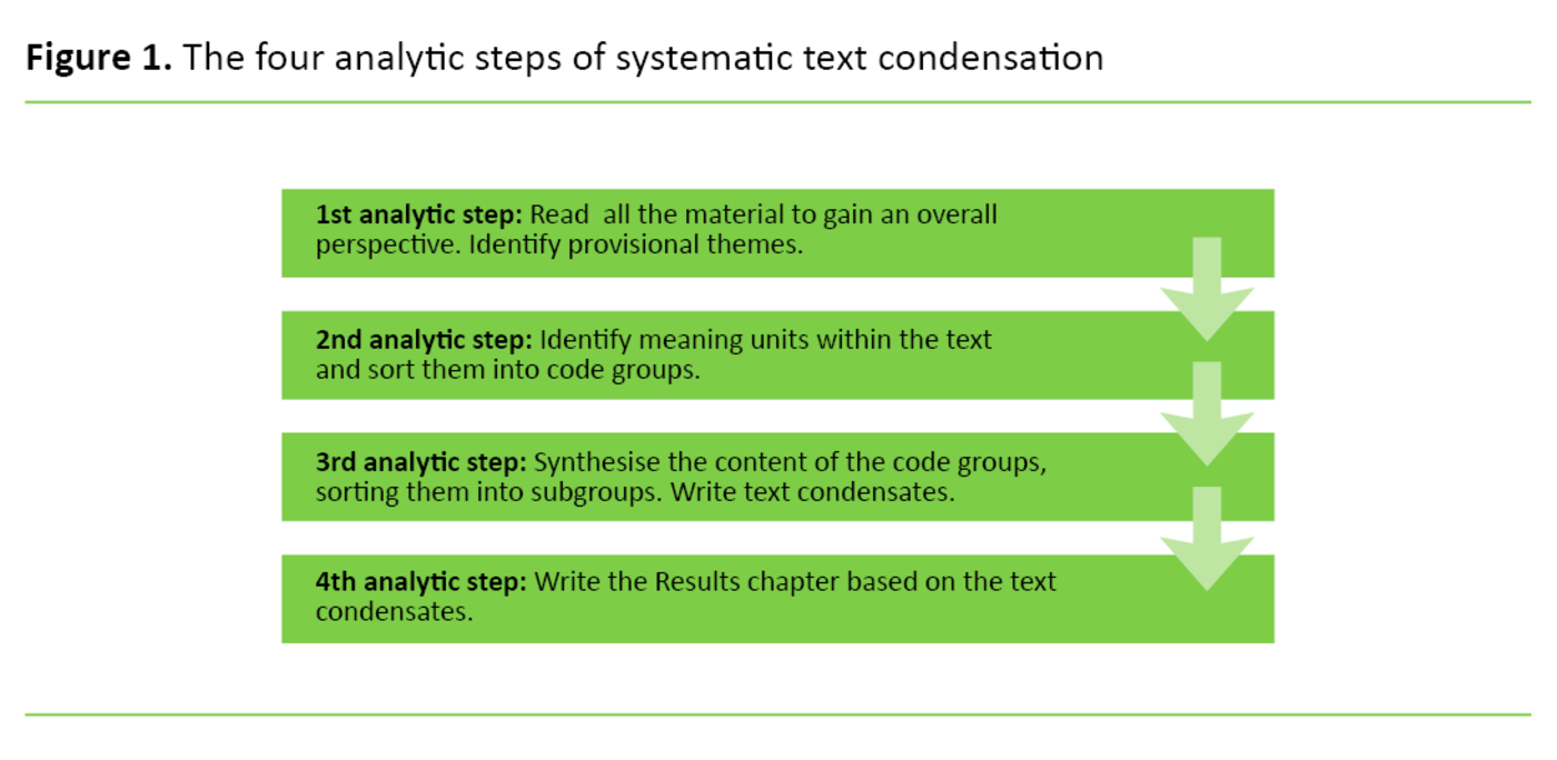 Figure 1. The four analytic steps of systematic text condensation
