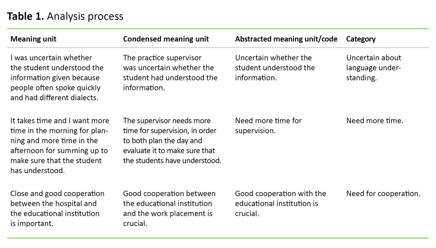 Table 1. Analysis process