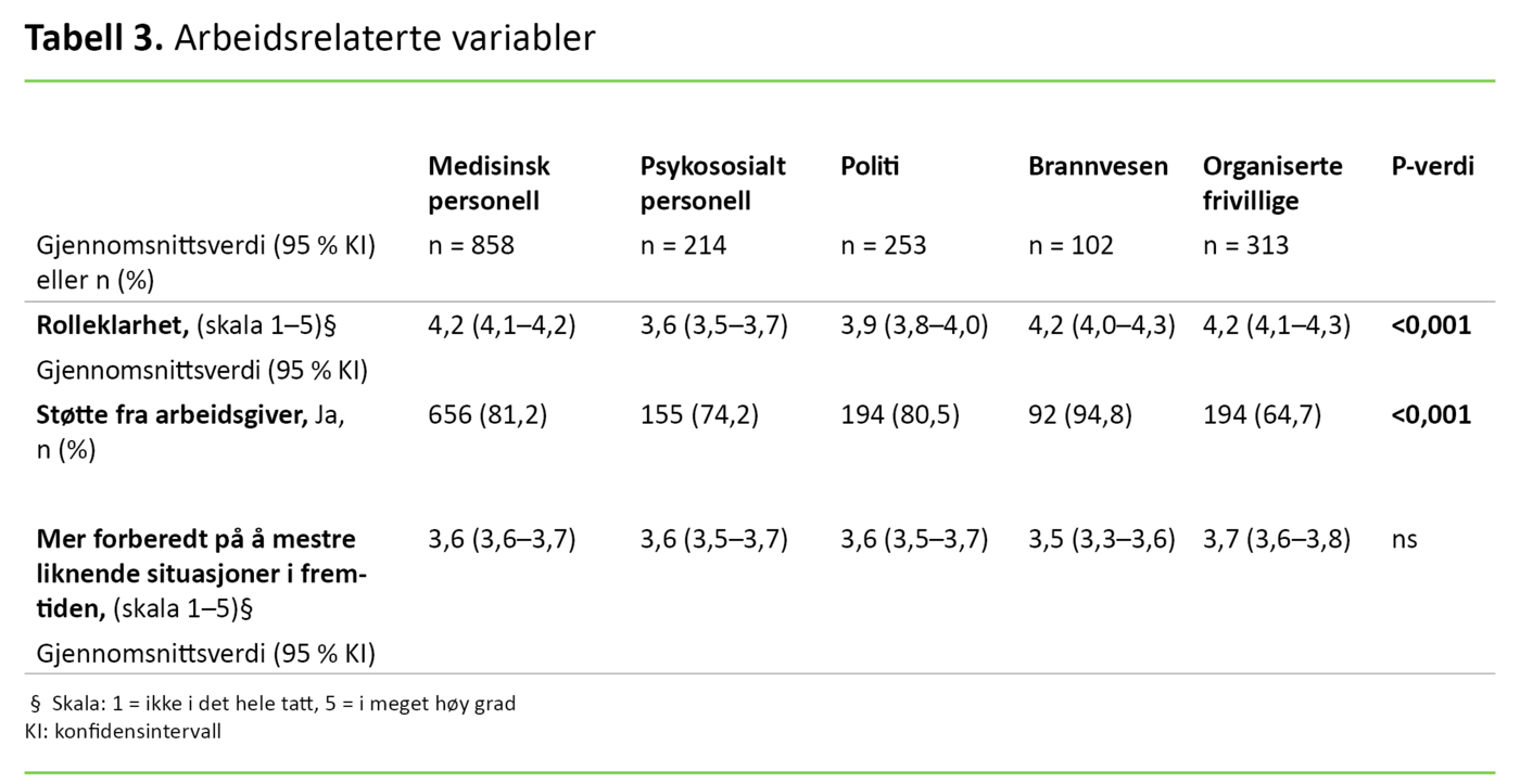 Tabell 3. Arbeidsrelaterte variabler