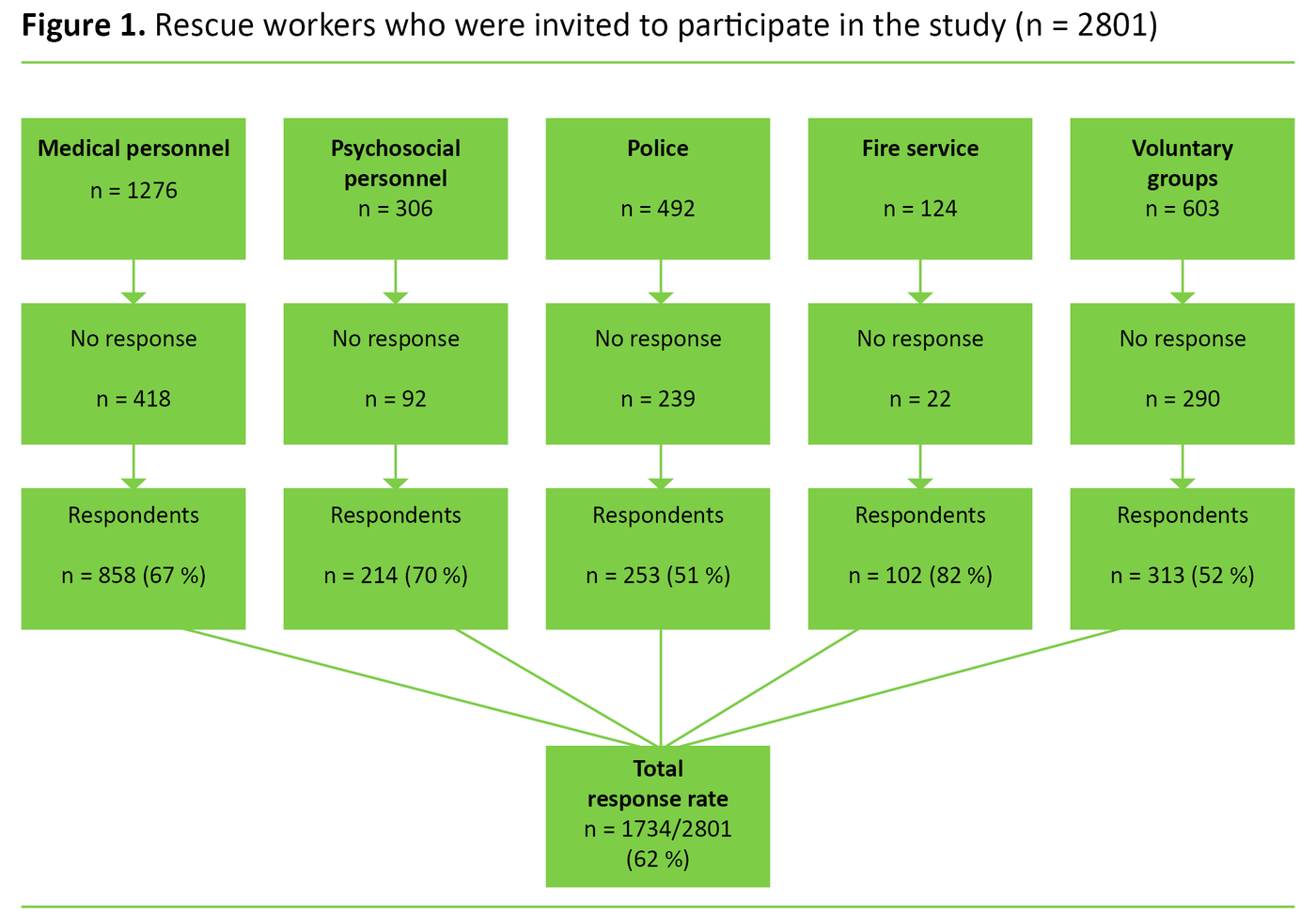 Figure 1. Rescue workers who were invited to participate in the study (n = 2801)