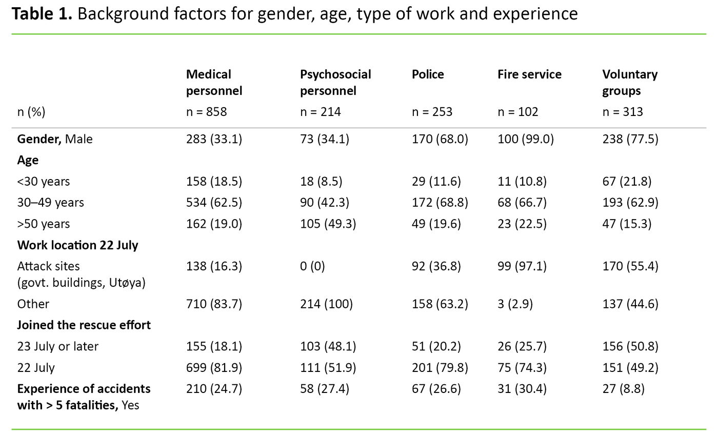 Table 1. Background factors for gender, age, type of work and experience