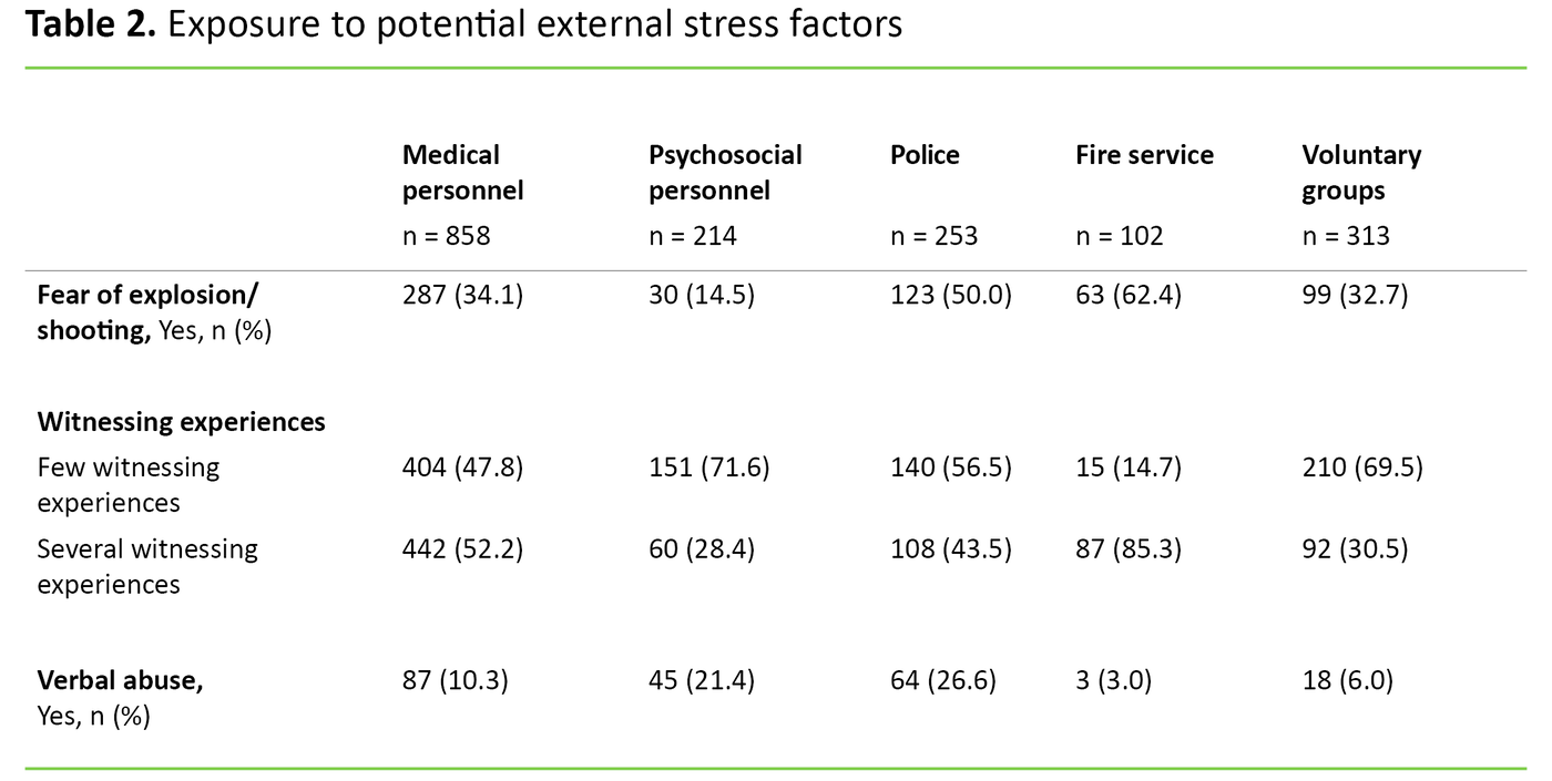 Table 2. Exposure to potential external stress factors