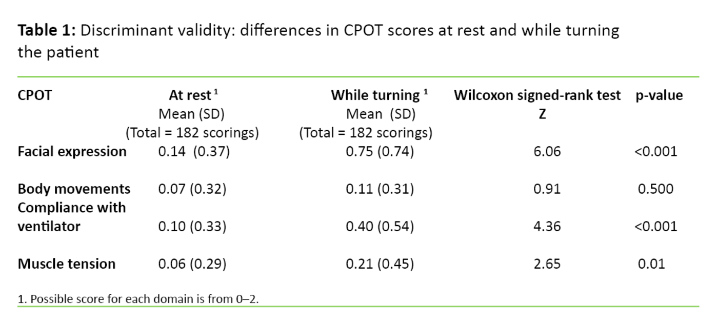Table 1. Discriminant validity: differences in CPOT scores at rest and while turning the patient