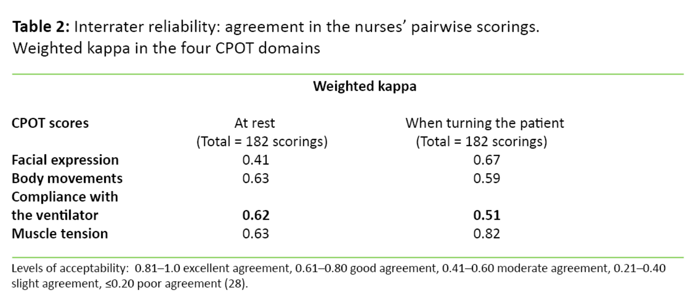 Table 2. Interrater reliability: agreement in the nurses' pairwise scorings.  Weighted kappa in the four CPOT domains