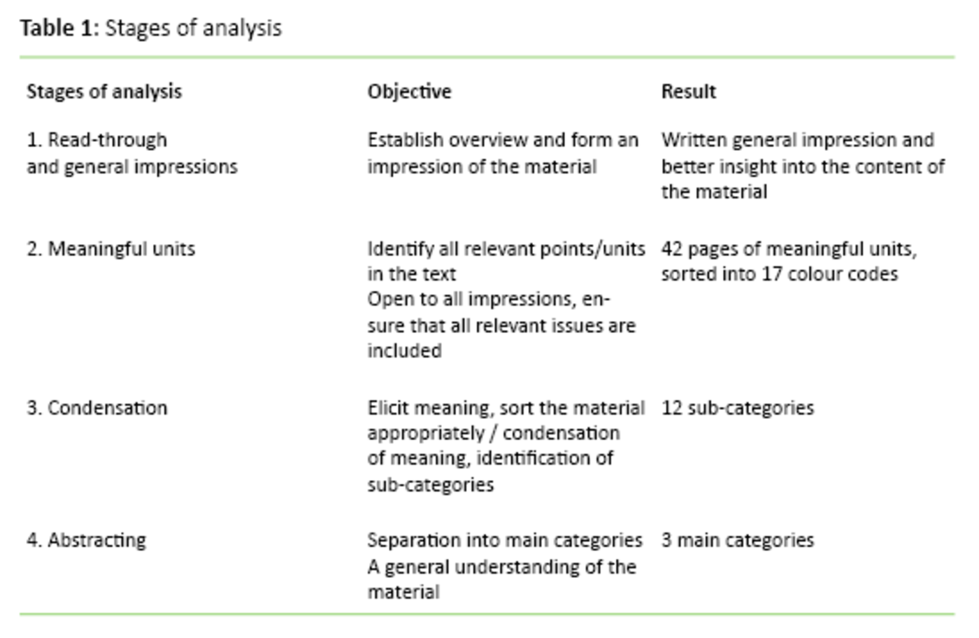 Table 1: Stages of analysis