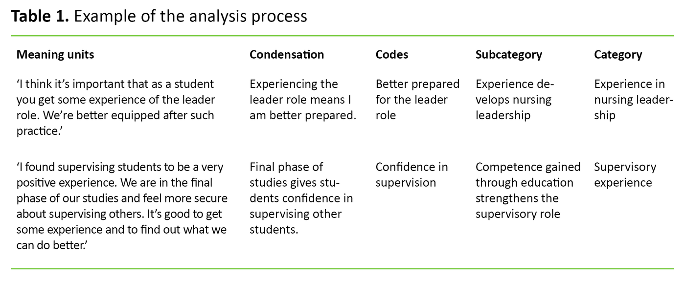Table 1. Example of the analysis process