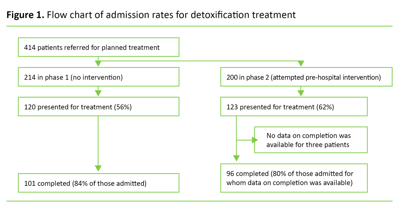 Figure 1.	Flow chart of admission rates for detoxification treatment